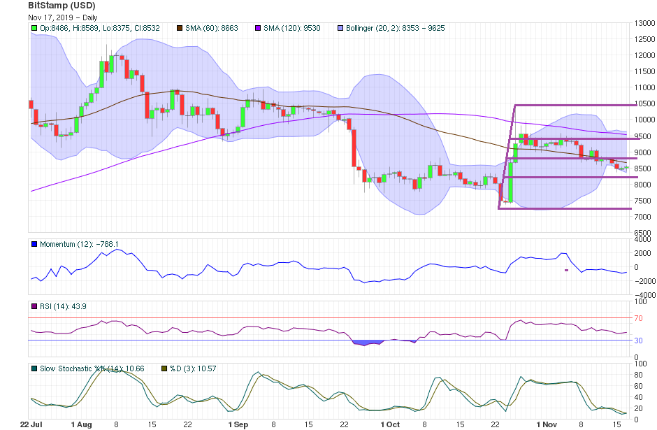 Bitcoin Price Technical Analysis Nov 17th 2019 - Short-Term
