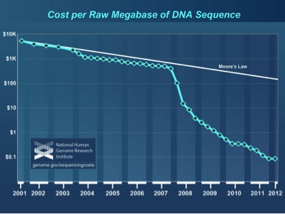 next generation sequencing revolutionizing science and medicine Next generation sequencing enables researchers to sequence dna and rna much more quickly and cheaply than an older technology called sanger sequencing the technology is revolutionizing genomics (the study of genes and their functions) and molecular biology.