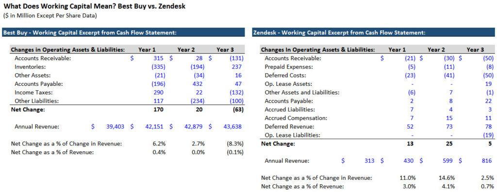 Best Buy and Zendesk Comparison
