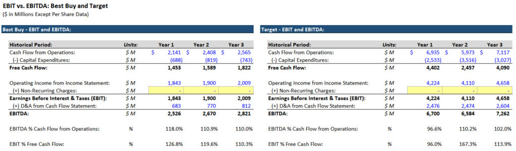 EBIT vs EBITDA for Best Buy and Target