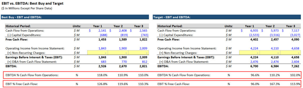 EBIT and EBITDA as Cash Flow Proxies
