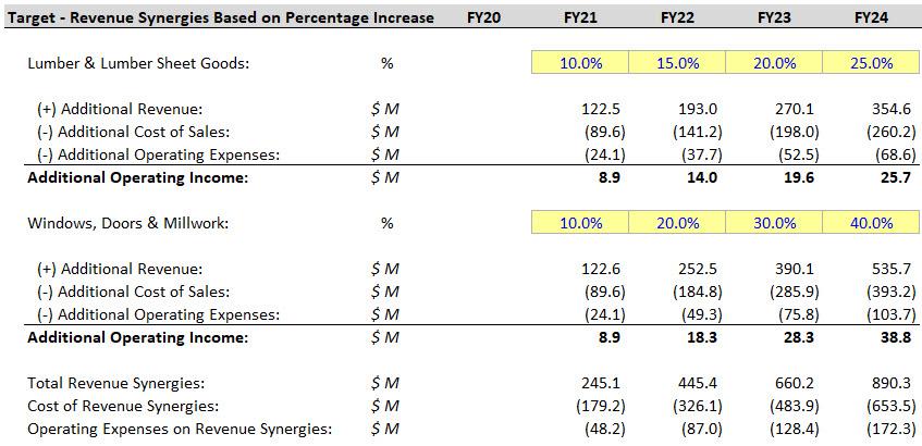 Revenue Synergies in Merger Models