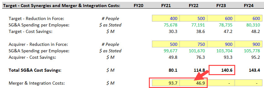 Merger and Integration Costs vs. Cost Synergies
