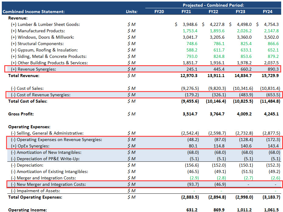 Synergies on the Combined Income Statement