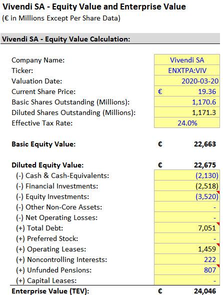 Vivendi - Equity Value to Enterprise Value