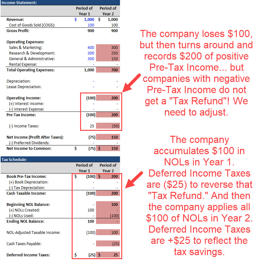 Deferred Tax Assets - Income Statement Example