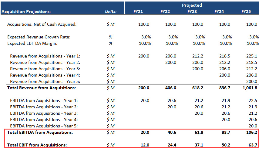 Bolt-On Acquisition Projections in an LBO