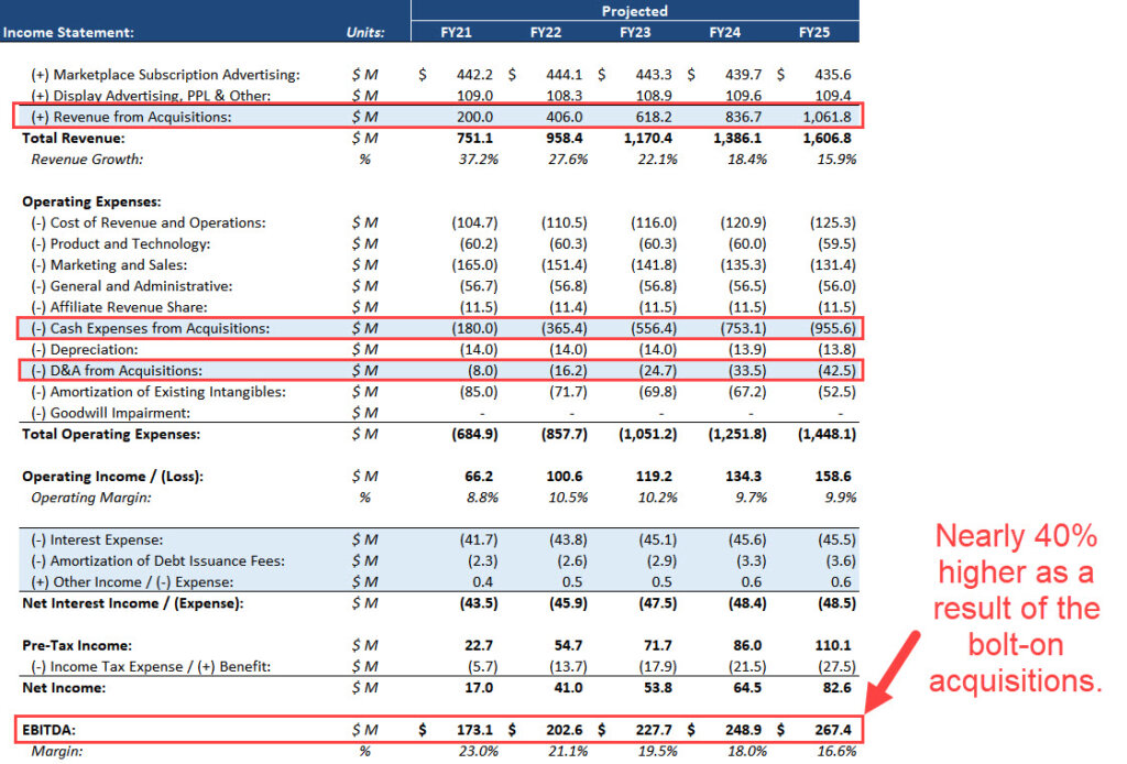 LBO Bolt-On Acquisitions on the Income Statement