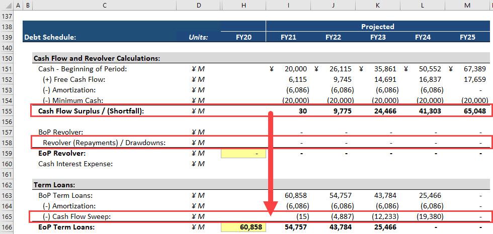 Debt Schedule - Cash Flow Sweep
