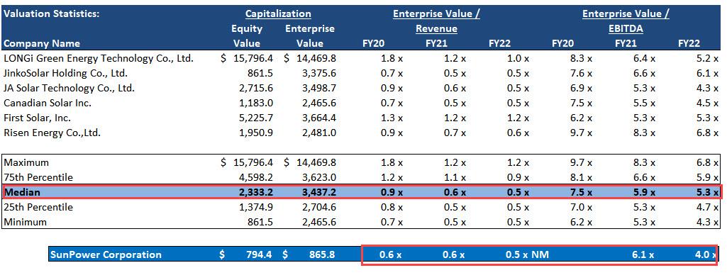 SunPower Valuation Multiples