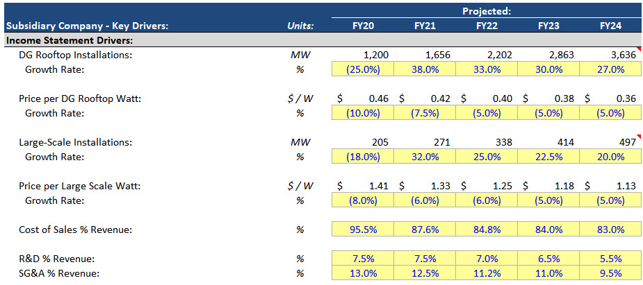 Maxeon Financial Projections