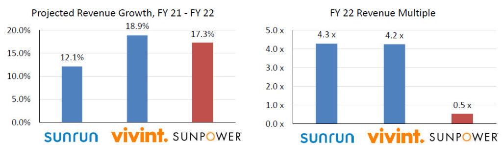 Sunrun and Vivint Revenue Multiples