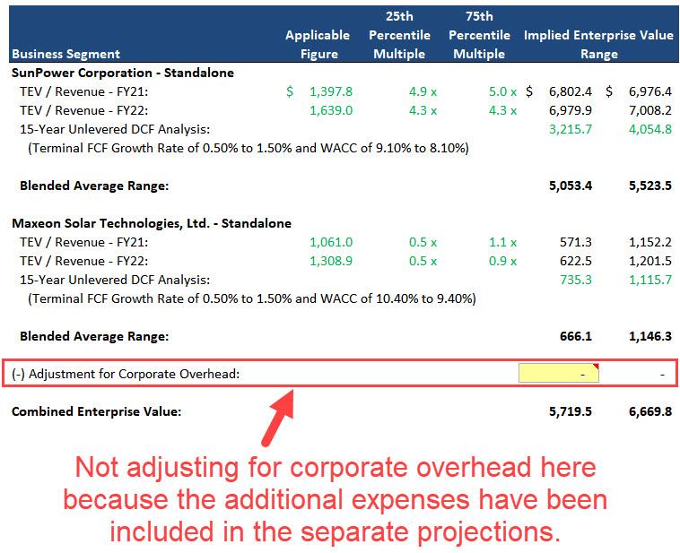 Sum of the Parts Revenue Multiples
