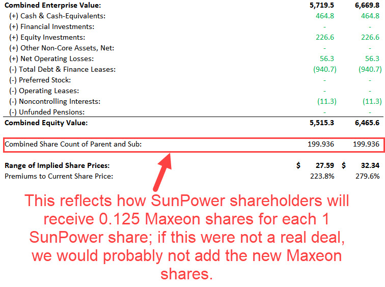Sum of the Parts Valuation - Implied Share Price Calculation