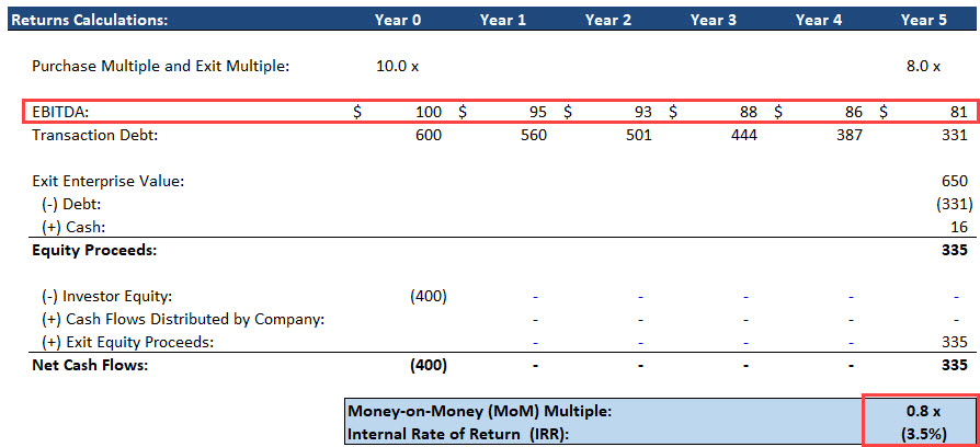 LBO with a Negative IRR and No Dividend Recap