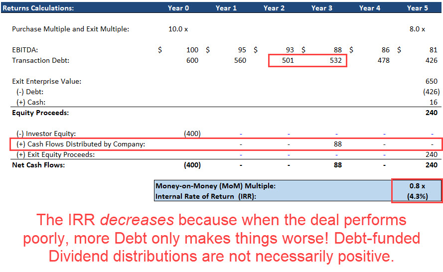 LBO with a Negative IRR and a Dividend Recap