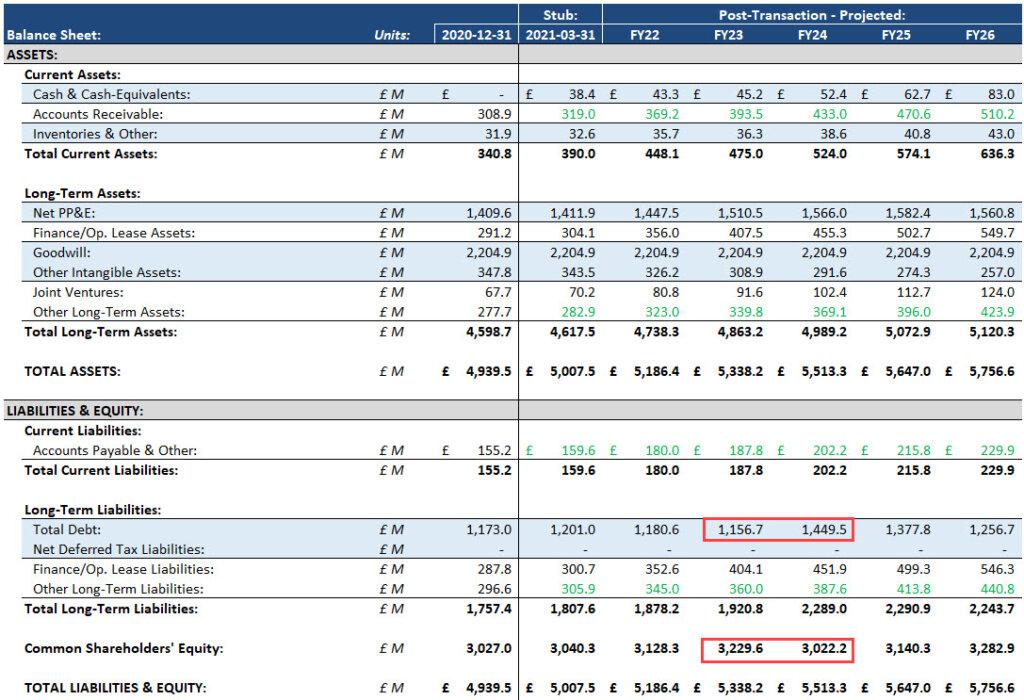 Dividend Recap on the Balance Sheet