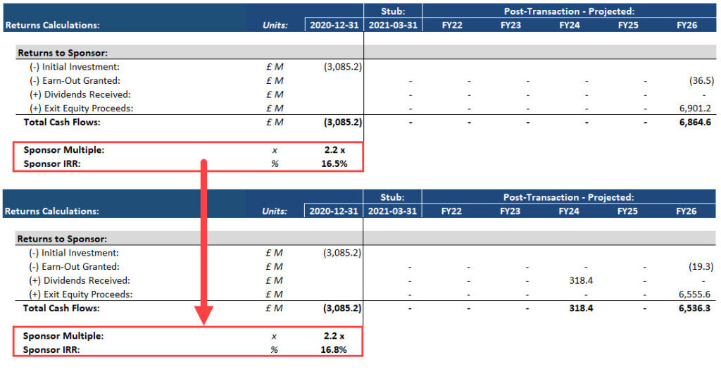 Dividend Recap in an LBO: Before and After