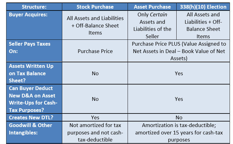 Stock Purchases vs. Asset Purchases