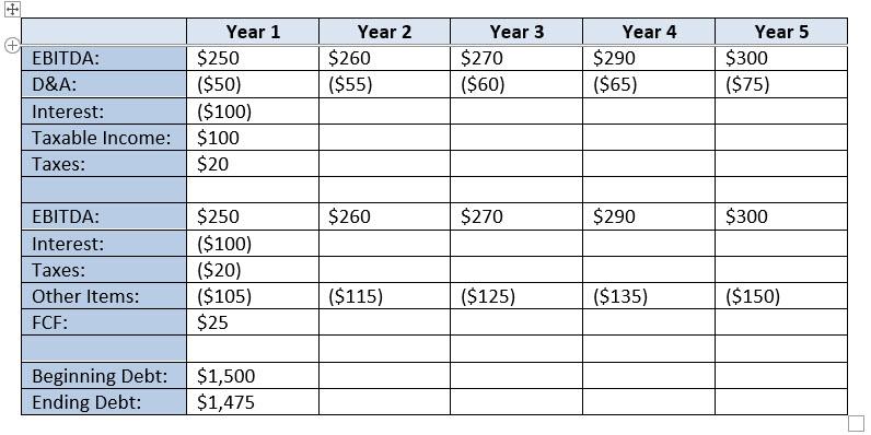 Paper LBO - Initial Debt Schedule