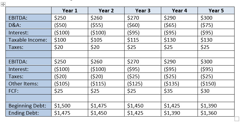 Paper LBO - Finished Debt Schedule