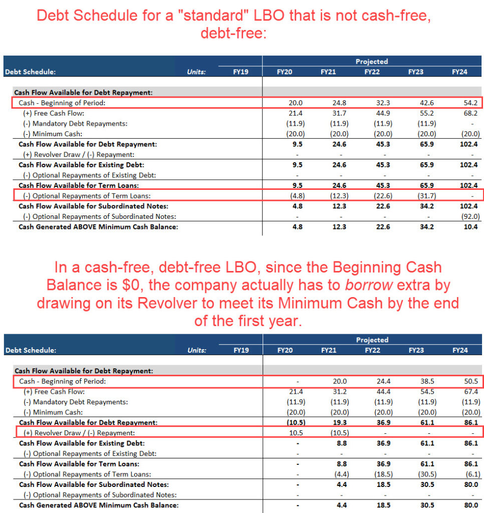 LBO Debt Schedule Differences for Cash-Free Debt-Free Deals
