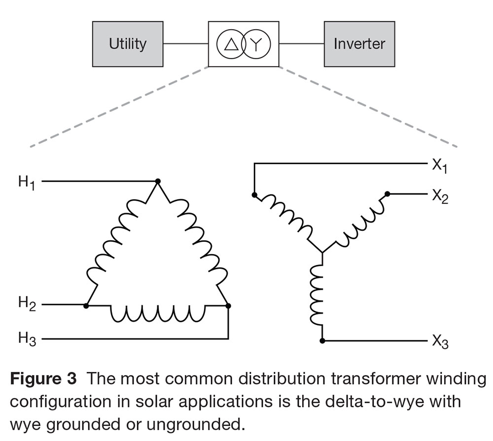 Distribution and Substation Transformers for Utility Solar Power
