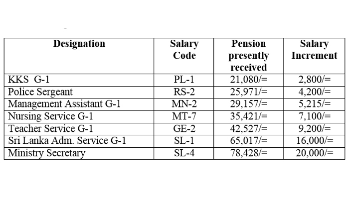Salary anomalies of over 500,000 pensioners to be removed from next
