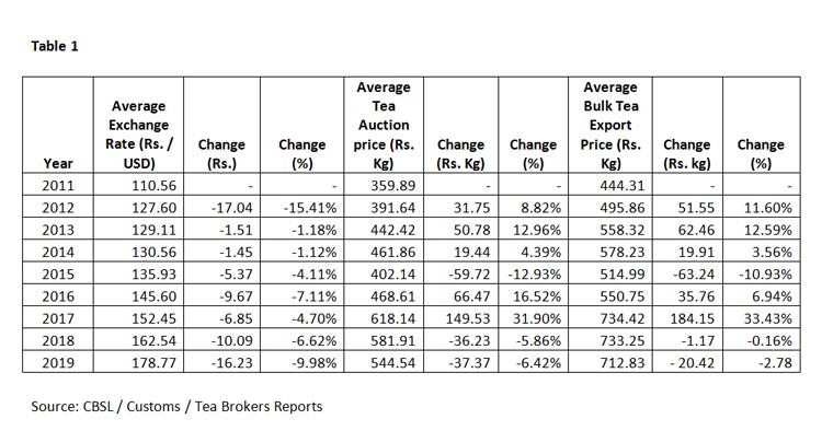 Depreciation of the Rupee and Tea Prices - Adaderana Biz English | Sri  Lanka Business News
