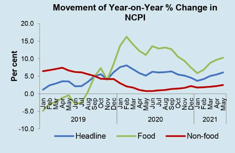 CCPI based Inflation increased to 5.2 per cent in June 2021