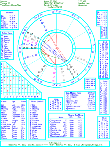 Basics Of Astrology Ii Reading The Natal Chart
