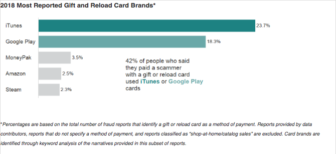 A report on the most requested gift cards scammers request (Photos compliments of FTC)