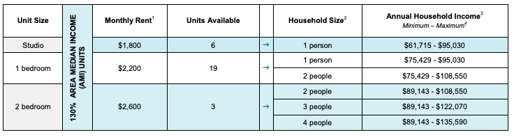 Affordable housing tabulations of 824 East New York Avenue (Screenshot: NYC Housing Connect)
