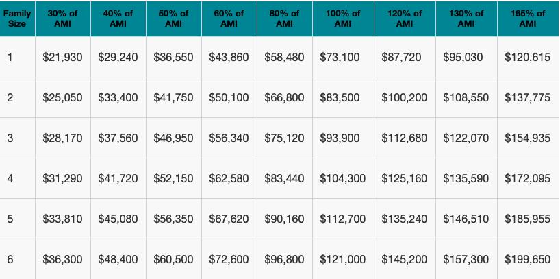 Source: U.S. Department of Housing and Urban Development (Screenshot: Housing Preservation & Development (HPD) website)