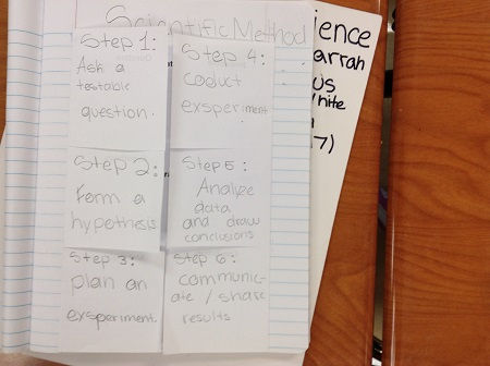 Fifth grade Lesson What is the Scientific Method?   BetterLesson
