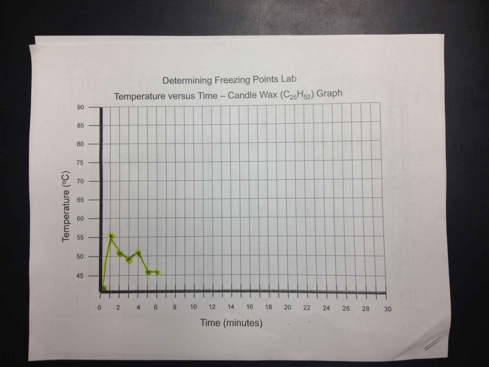 determining the freezing point lab experiment Chem 2423 melting point determination dr pahlavan 1 experiment 1 (organic chemistry i) melting point determination purpose a) freezing point of a liquid is the same temperature as the melting point of its solid prior to lab if the approximate.