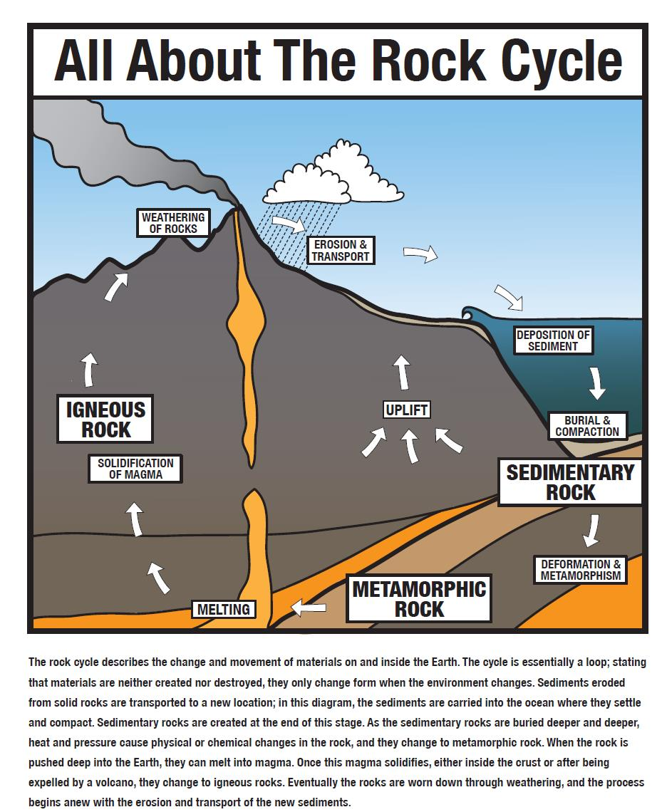 Worksheets The Rock Cycle Worksheet lesson the rock cycle betterlesson anchor chart