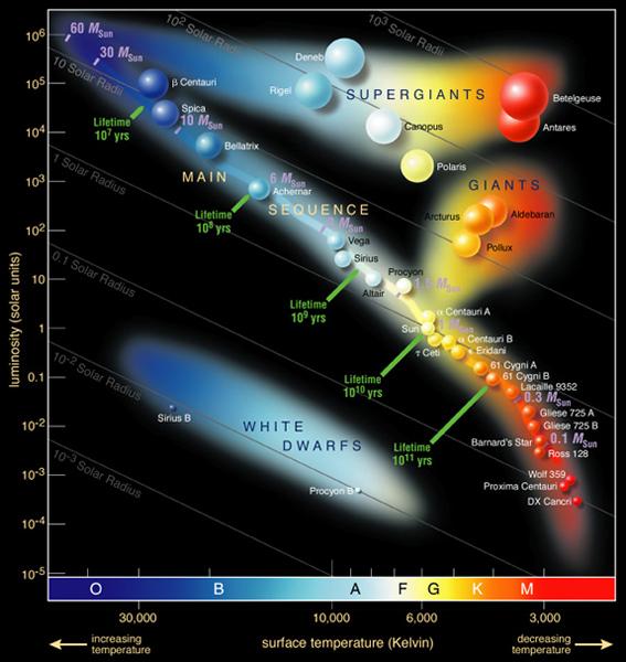 Herzsprung-Russell Diagram