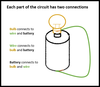BetterLesson - Circuits: A Probe for Prior Knowledge Becomes a Lesson