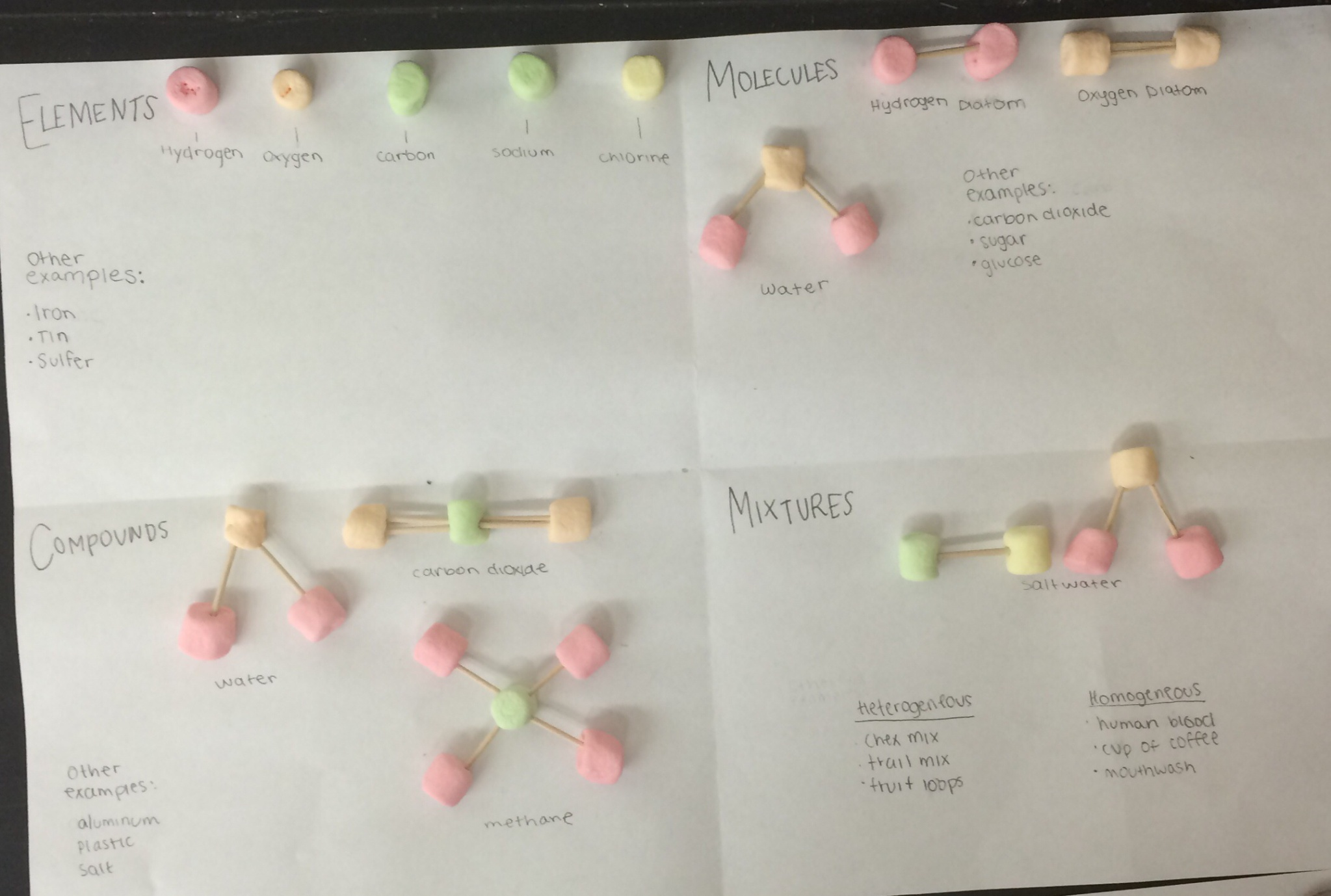 Lesson Marshmallow Molecules – Atoms and Molecules Worksheet