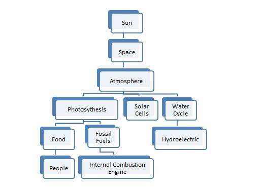 Energy Transformation Powerpoint Betterlesson