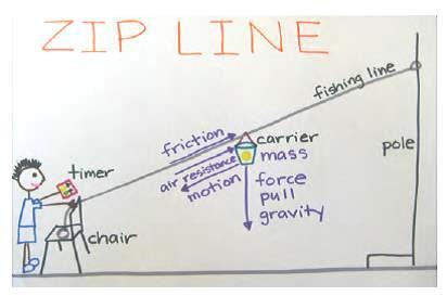 Zip Line Image