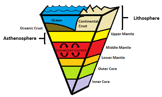 Lesson defining earth layers betterlesson research shows that taking notes is an effective instructional strategy the cornell notes format includes drawings and is one of many options we will ccuart Image collections