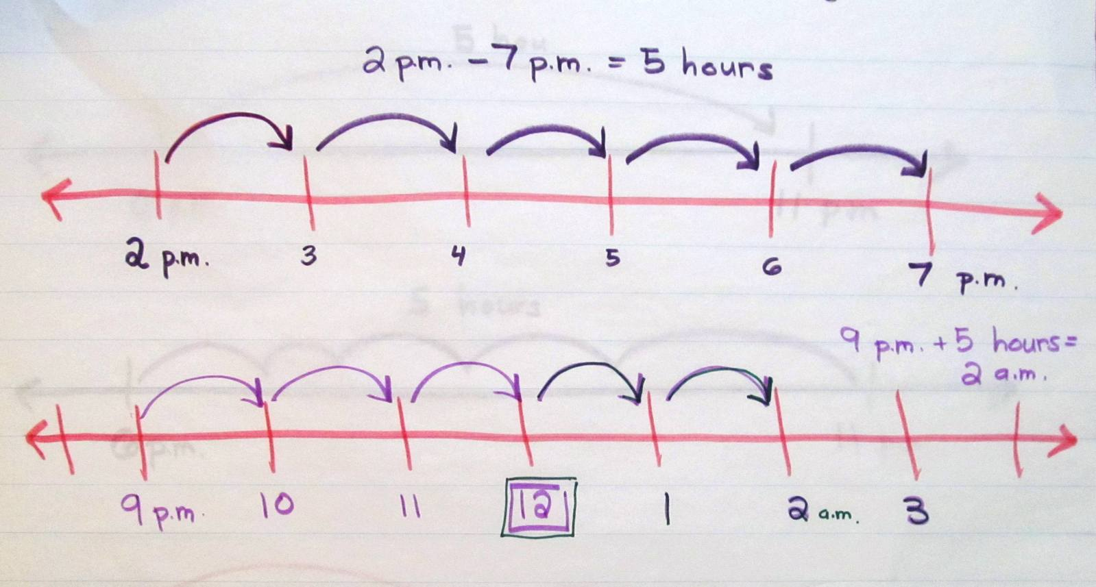 Third grade Lesson Using Open Number Lines to Determine Elapsed Time