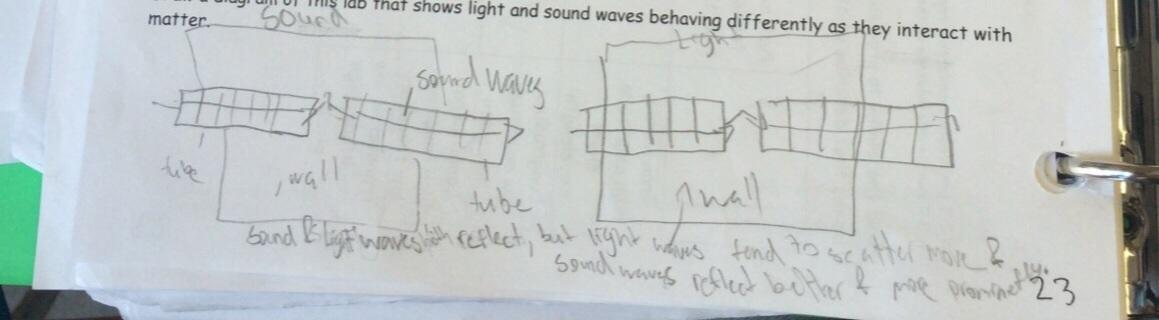 Lesson Wave Behavior Lab Rotation: Day 2 | BetterLesson
