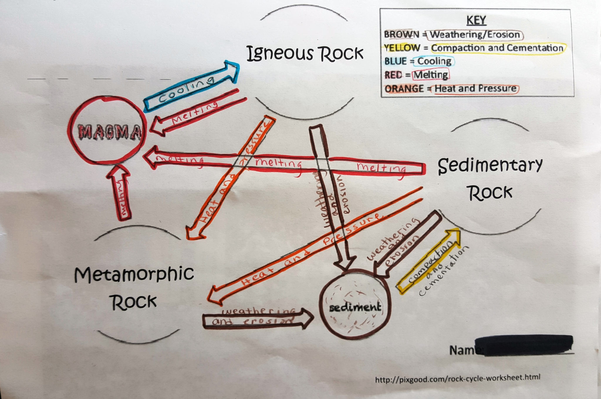 Lesson day 2 how do rocks form betterlesson diagram of processes that change rocks ccuart Image collections