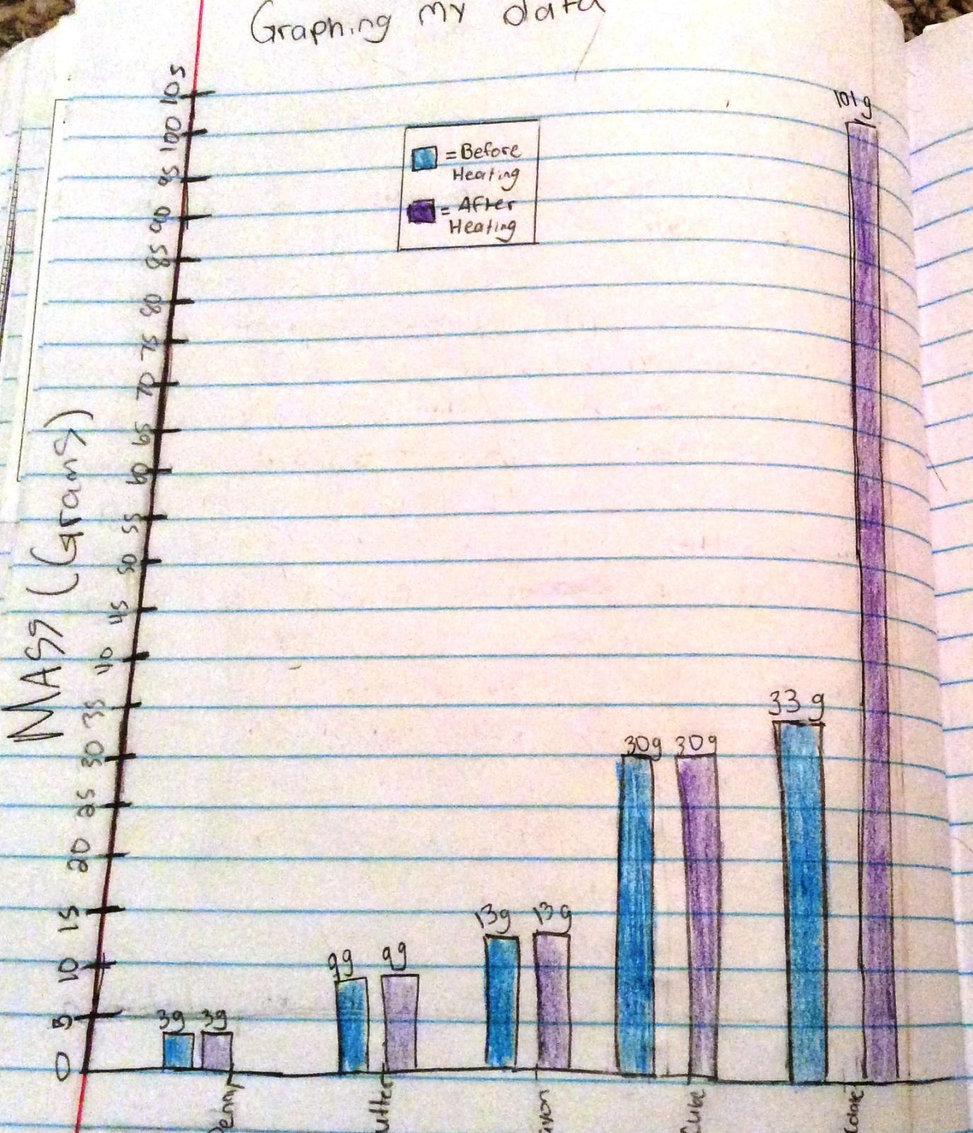 graphing matter data