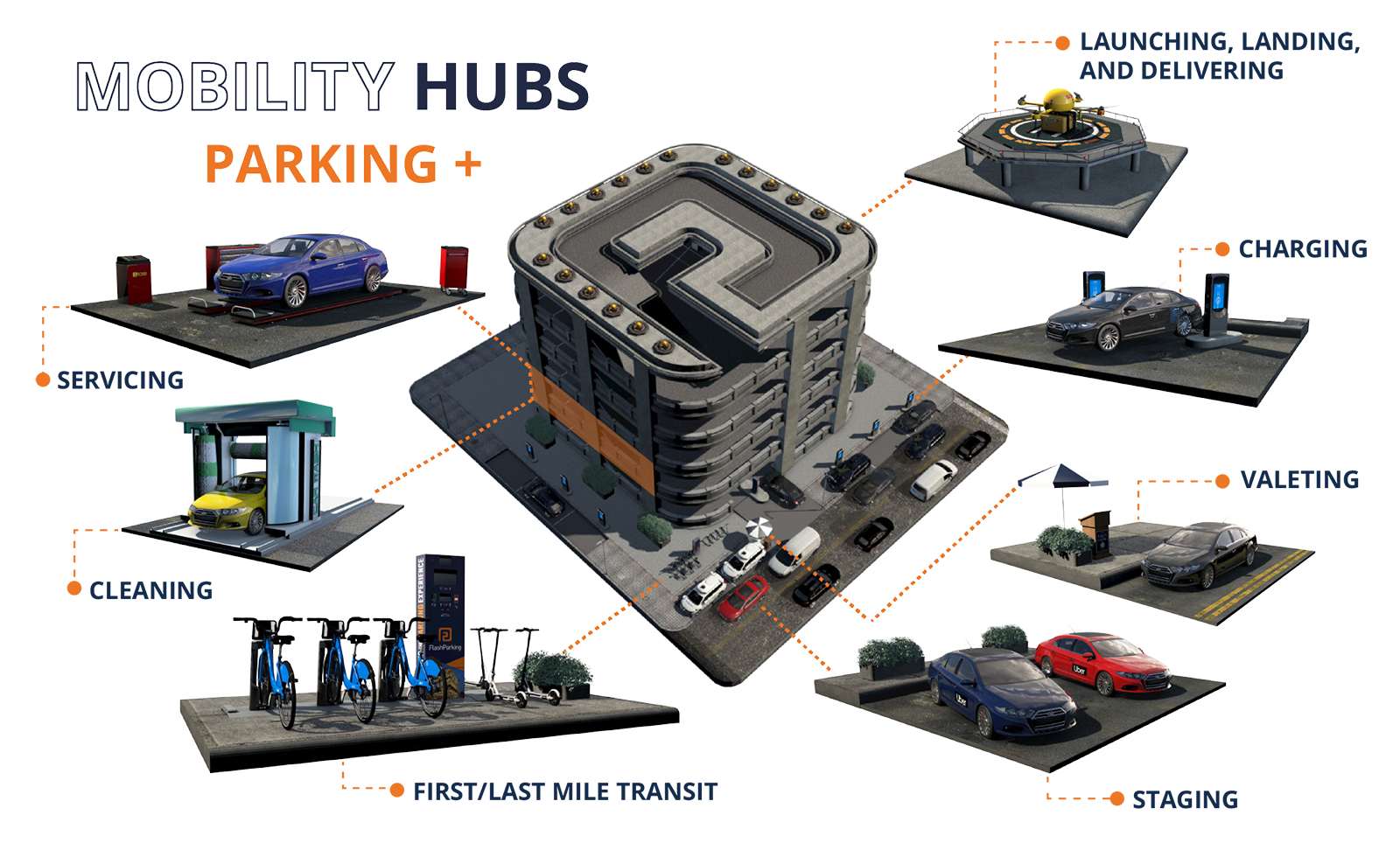 Flash Parking Mobility Hub