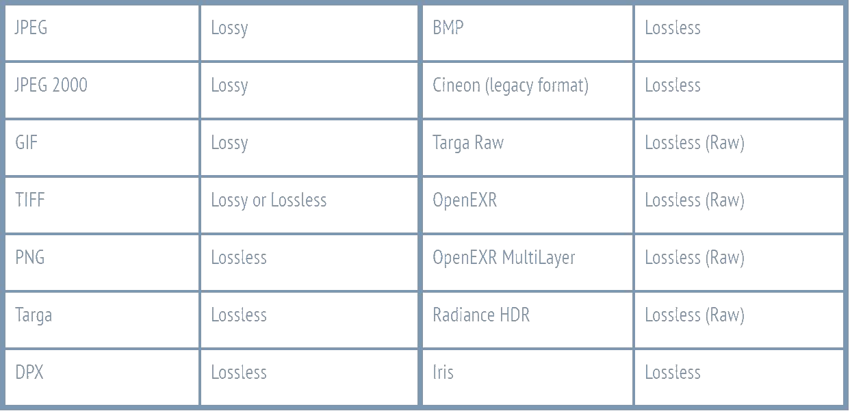 Blender's native file formats with their compression types