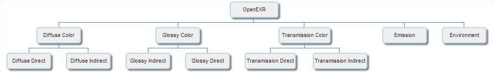 OpenEXR Multilayer render passes